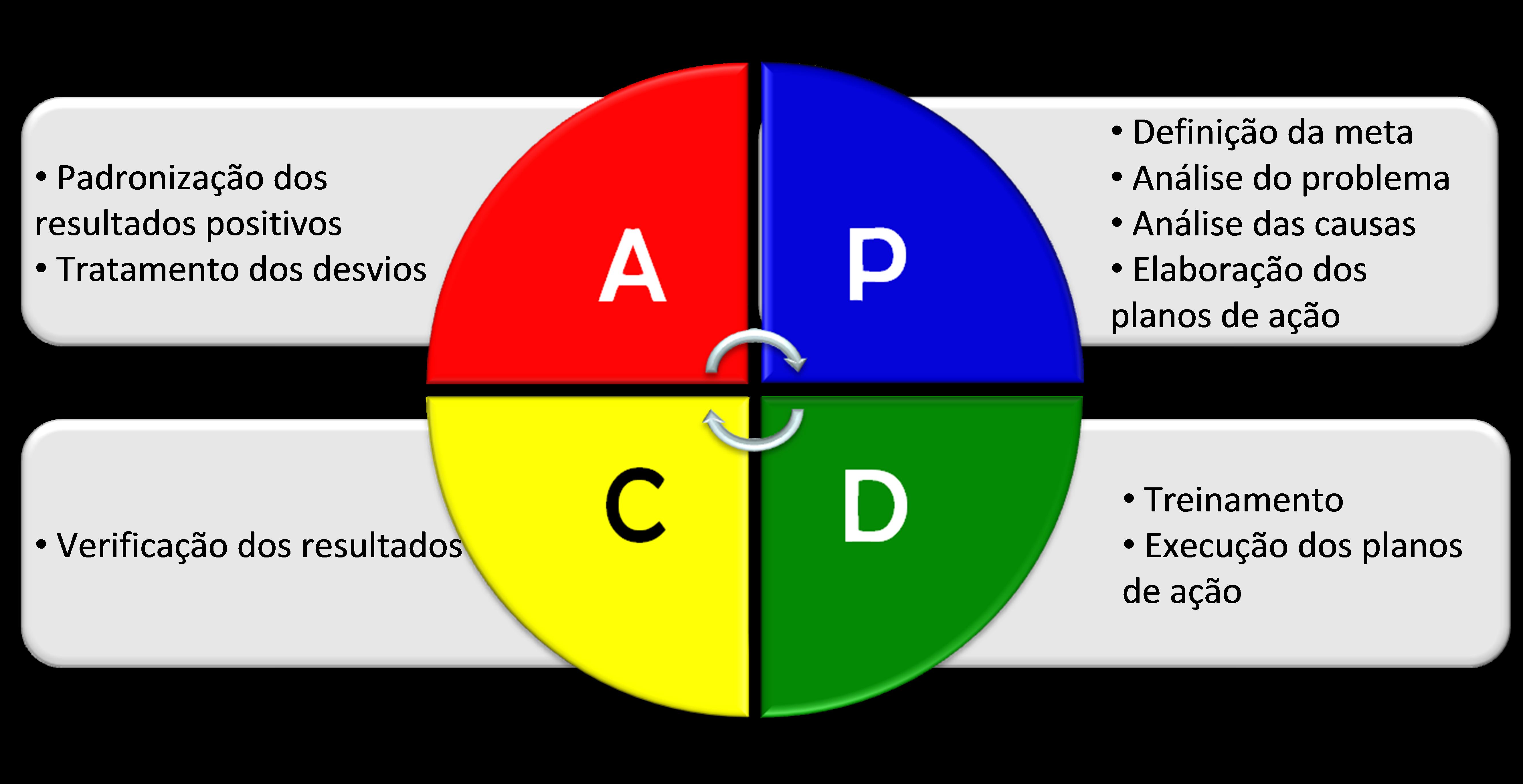 Ciclo PDCA - Portal TCE-PR
