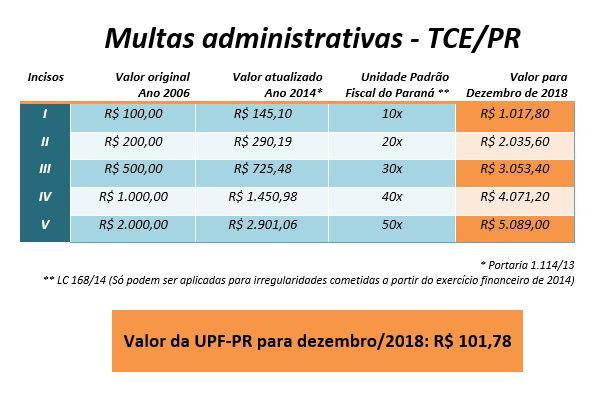 Indexador de multas aplicadas pelo TCE-PR vale R$ 101,78 em dezembro