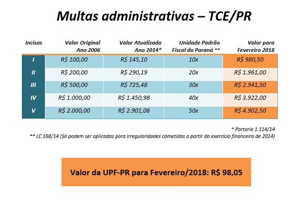 Indexador de multas aplicadas pelo TCE-PR vale R$ 98,05 em fevereiro