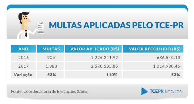 Número de multas aplicadas pelo TCE-PR cresce 53% em 2017 e atinge 1.383