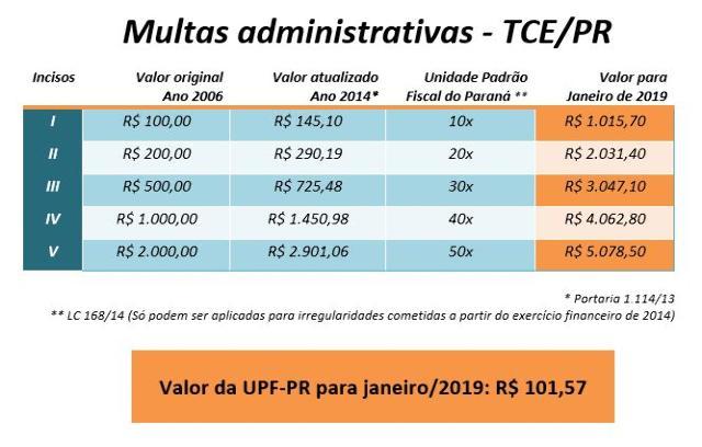 Indexador de multas aplicadas pelo TCE-PR vale R$ 101,57 em janeiro